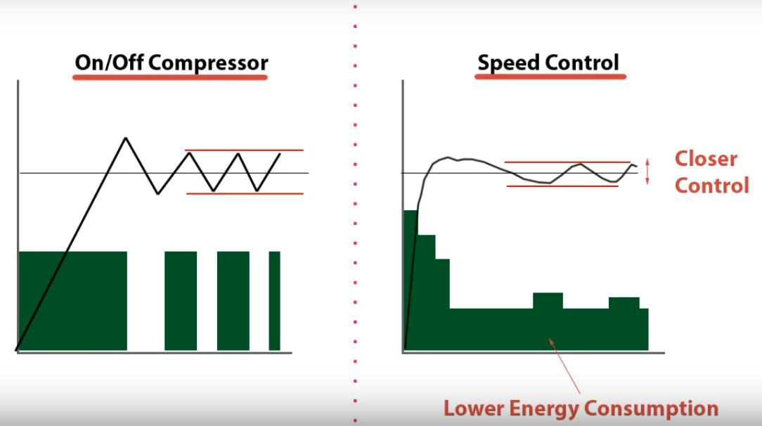 شکل1 مقایسه مصرف انرژی در کمپرسورهای معمولی و جریان متغیر
