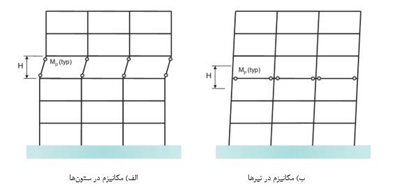 شکل 1 مکانیزم های محتمل برای یک قاب خمشی.