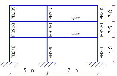 شکل 3 تعیین مقاومت طبقه در قاب خمشی فولادی.