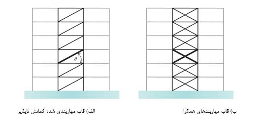 شکل 2 تعیین مقاومت طبقه در قاب مهاربندی شده.