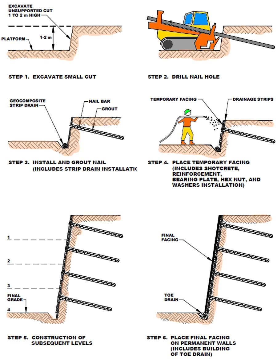 مهاربندی جداره های گودبرداری توسط نیلینگ کارگشا