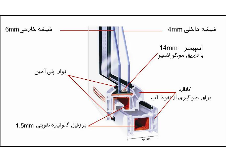 انواع شیشه های ساختمانی و تفاوت آنها