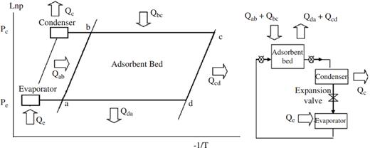 شکل 1- سیکل ترمودینامیکی یک پمپ حرارتی جذب سطحی پایه