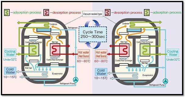 شکل 2- چرخه ساده چیلر جذب سطحی سیلیکاژلی