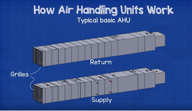 هوا ساز، air handling