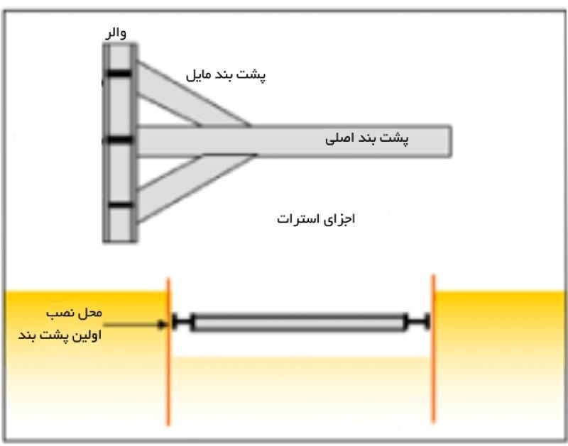 مرحله سوم اجرای پشت بندهای افقی و مایل